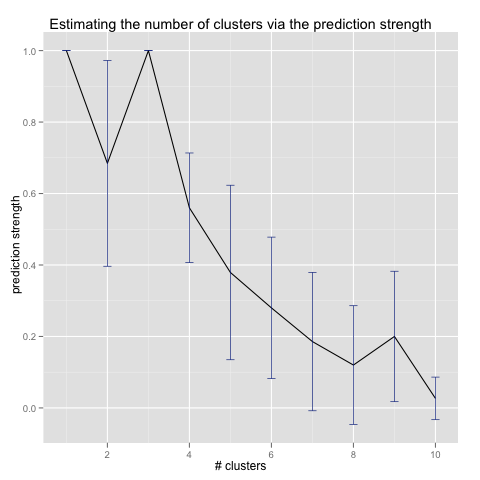 Prediction Strength on Three Gaussian Clusters
