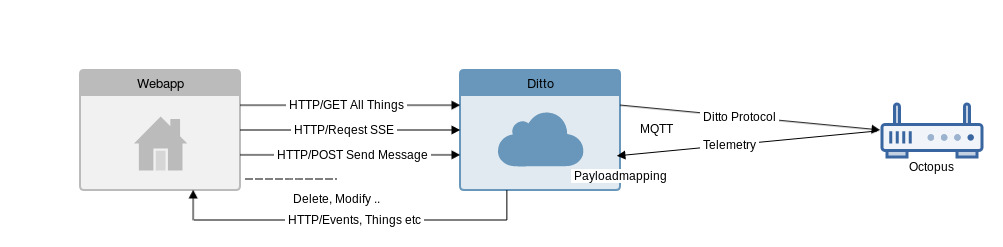 Eclipse Ditto bidirectional MQTT diagram