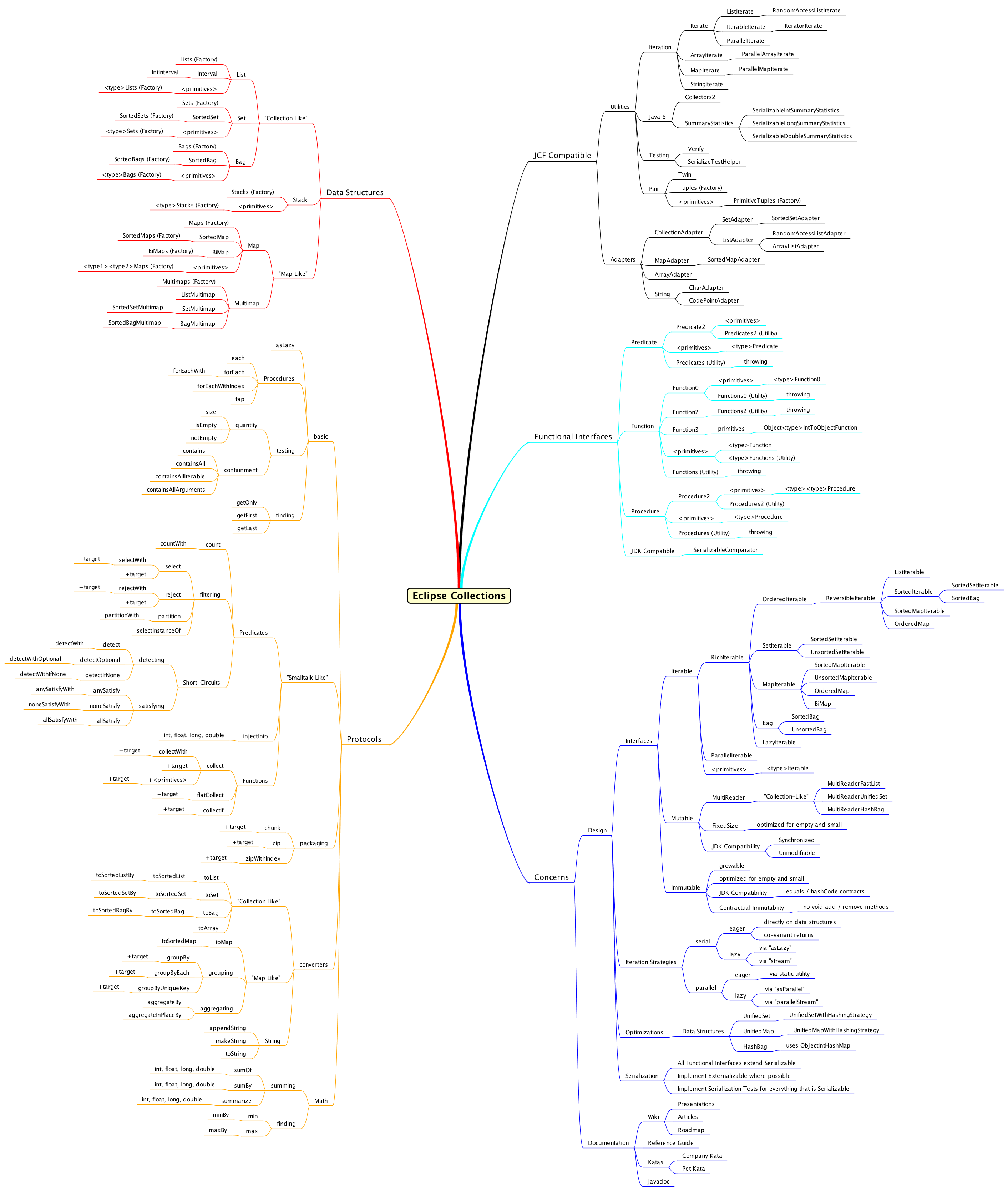 Eclipse Collections Mind Map