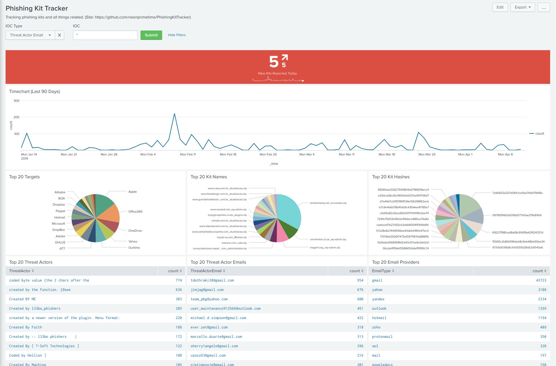 Phishing Kit Tracker - Dashboard