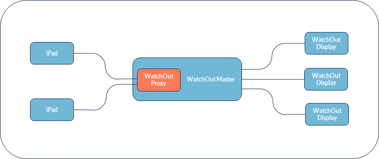 WatchOut Proxy Connection Diagram