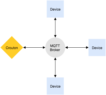 MQTT diagram with Crouton and devices