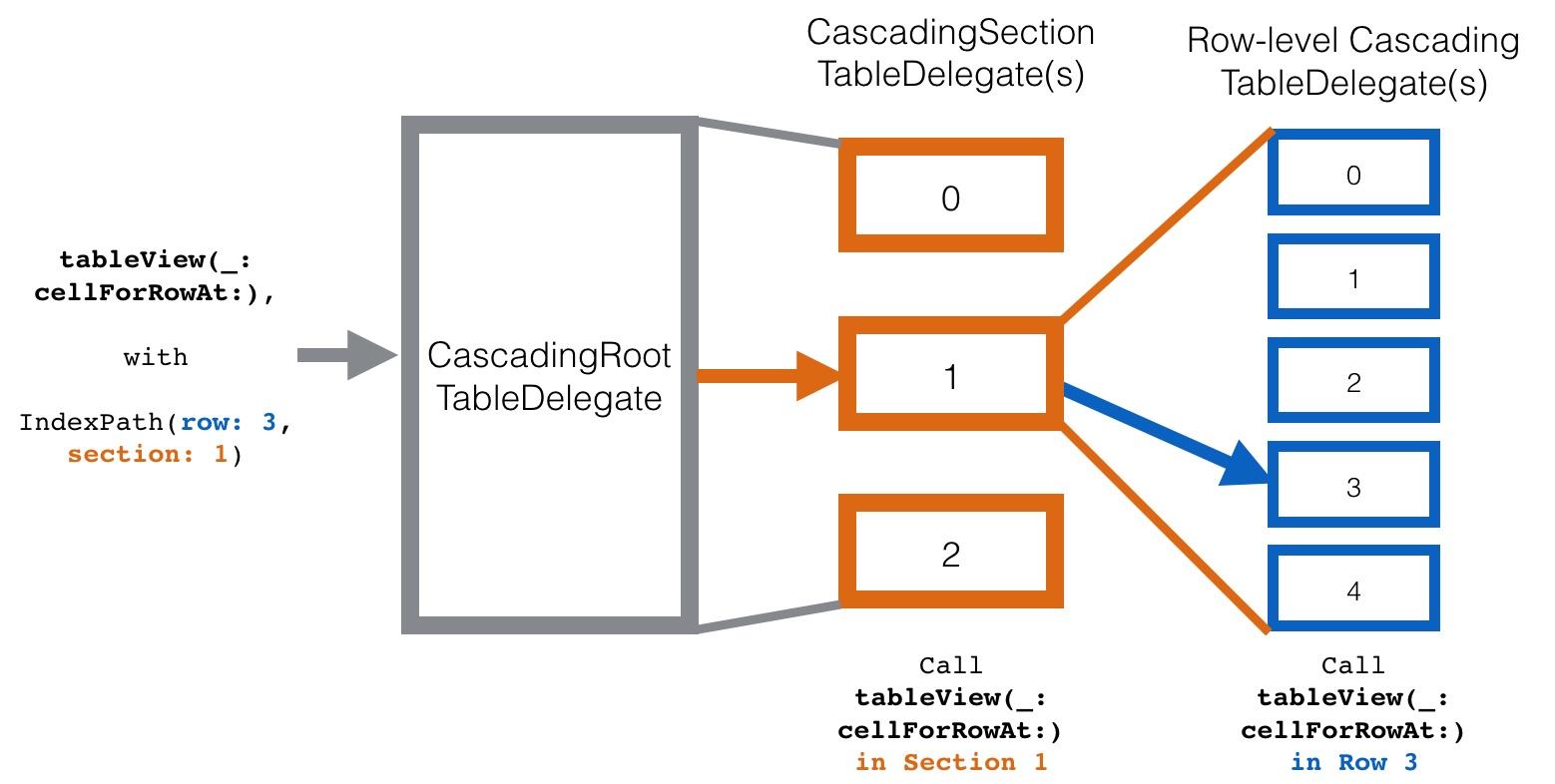 [iOS] UITableView 内对应复杂 DataSource(富文本内容)展现框架
