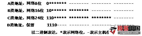 IPv4网络地址划分