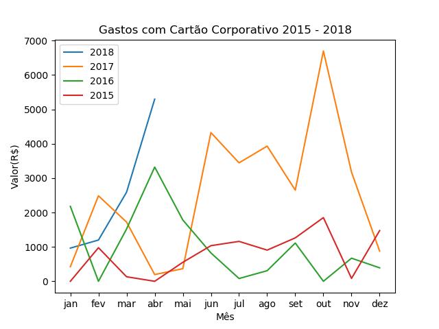 Gastos 2015-2018