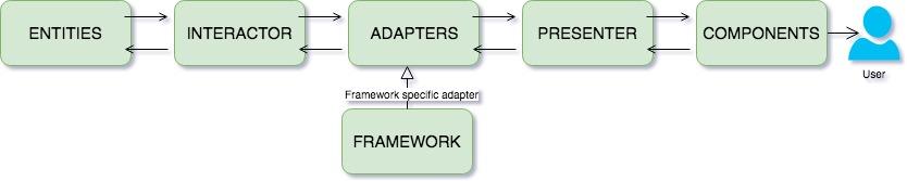 communication-flow-diagram