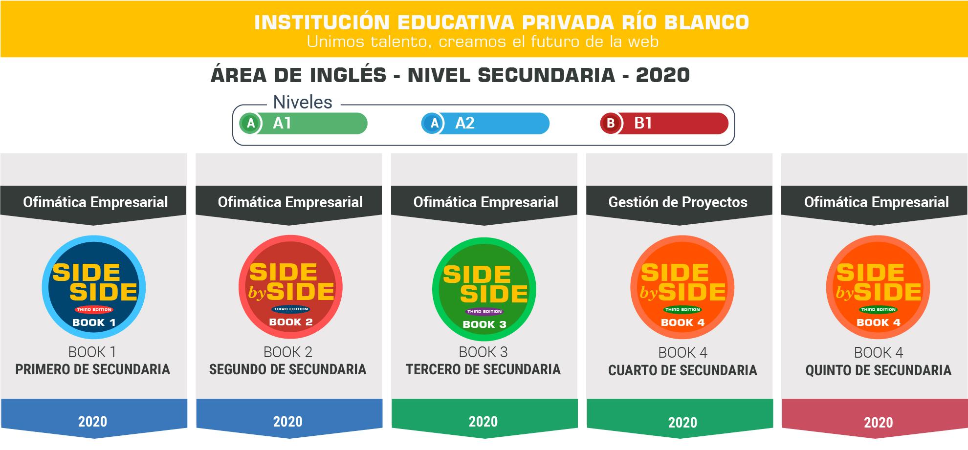 Área de tecnologías - IE Río Blanco - 2020