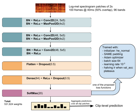 Papers With Code : Scene Classification