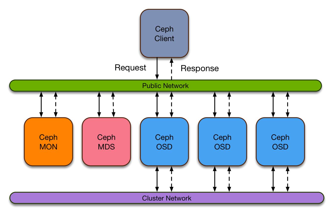 Ceph Deployment · edwin-wang/cbop Wiki · GitHub