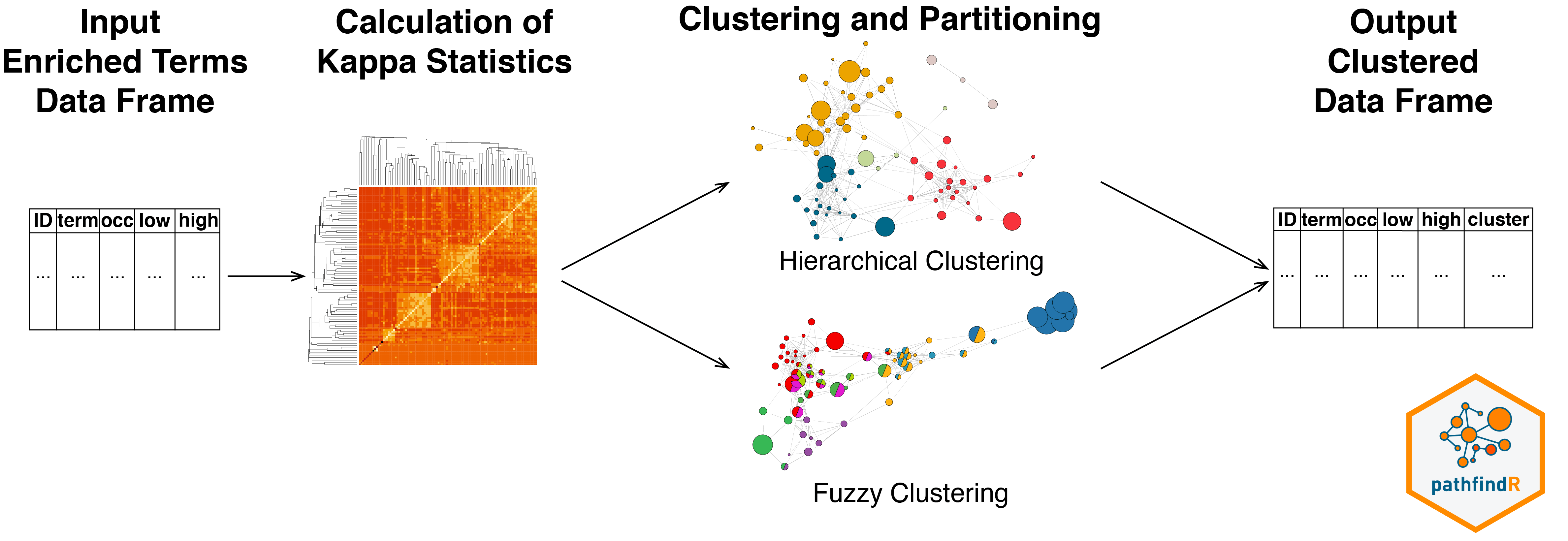 pathfindR clustering overview