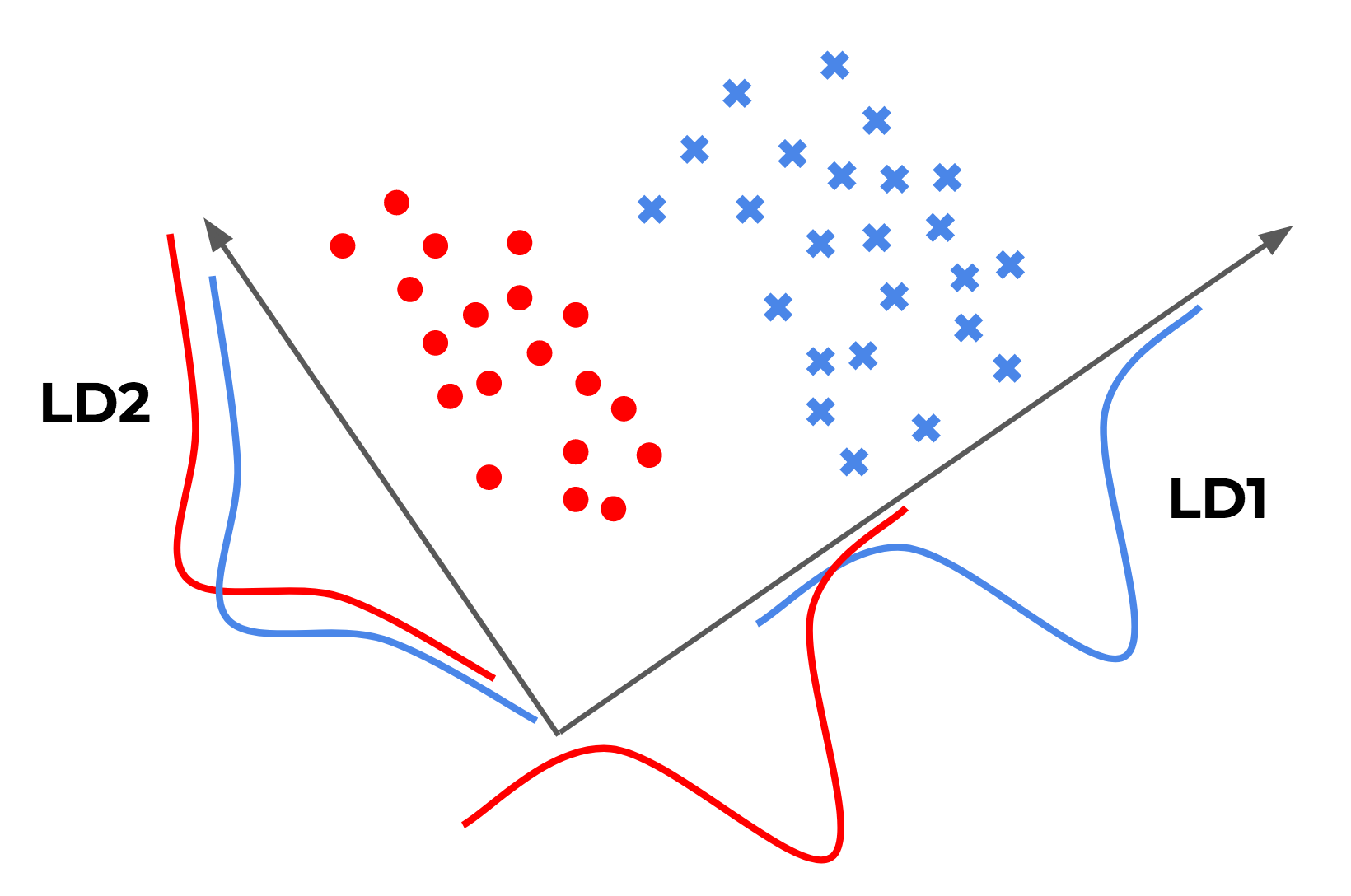 Projections of two-dimensional data (in two clusters) onto the x and y axes