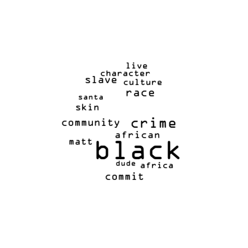 Understanding Hate Speech on Reddit through Text Clustering