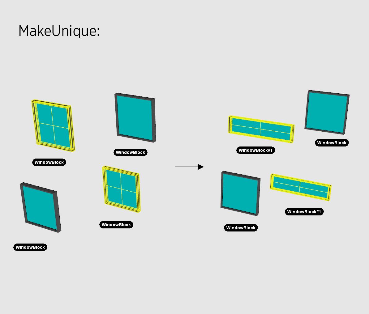 Example of MakeUnique script