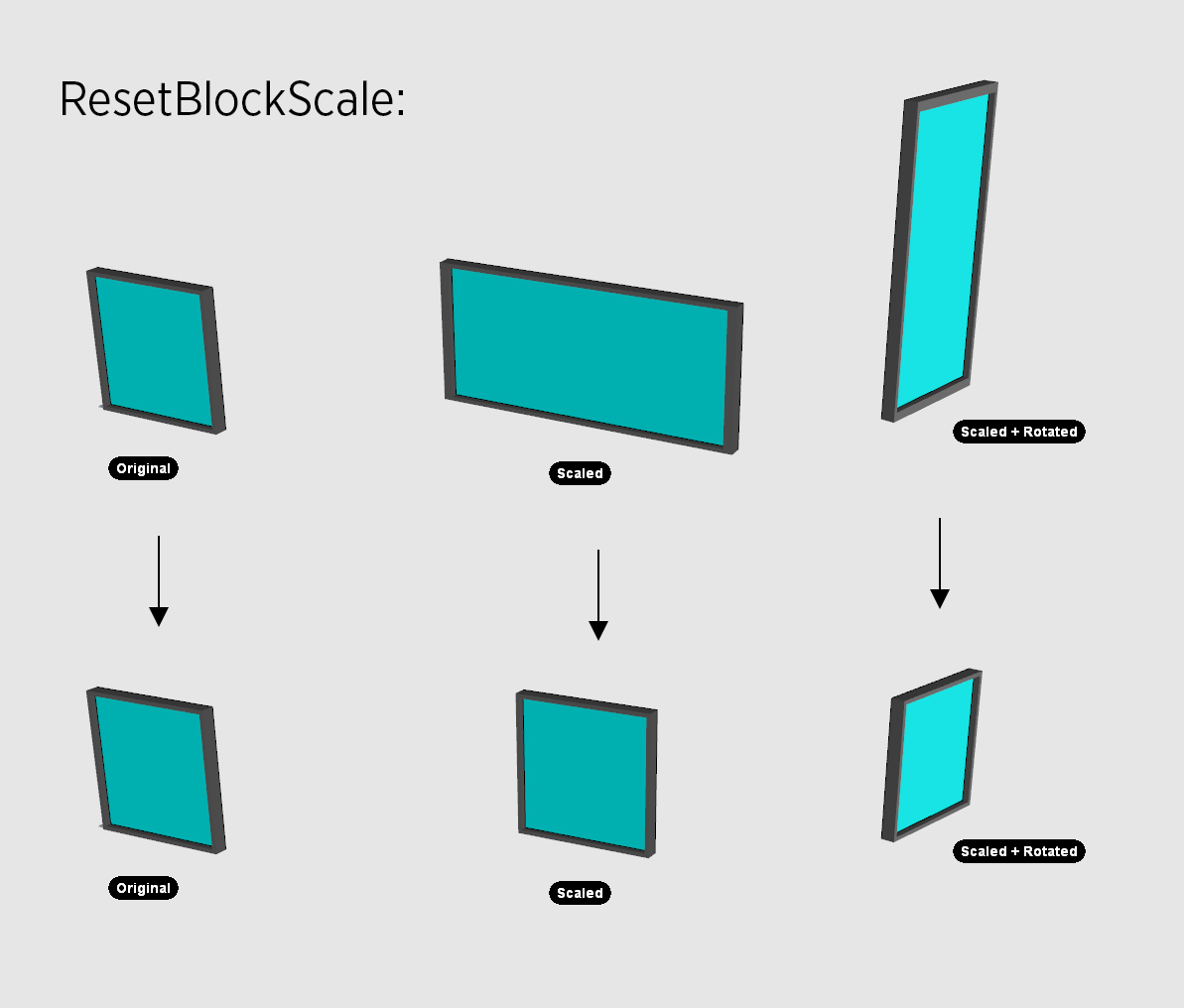 Example of ResetBlockScale script
