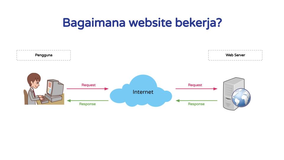 Bagaimana Website Bekerja?