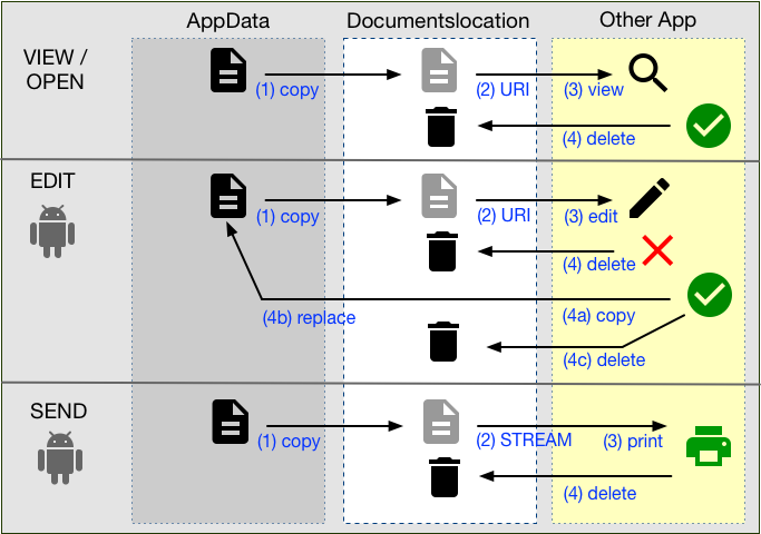 Files from AppData to Documents and back