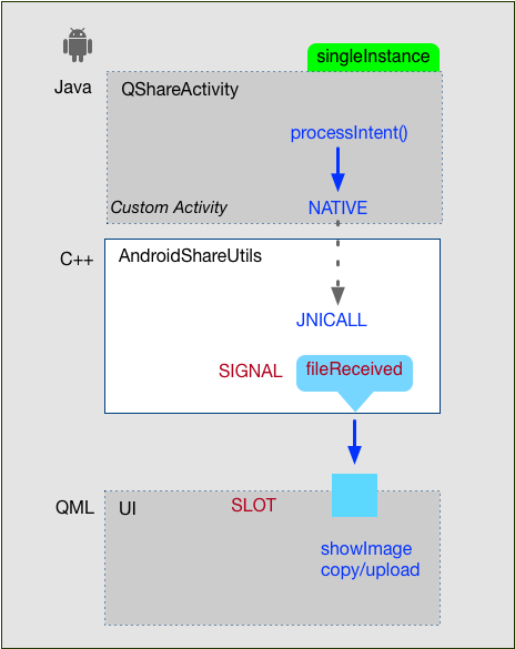 Process Intent from other Android App