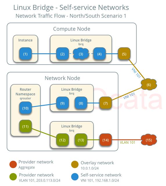 lb-vni-traffic-flow