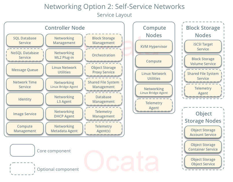 networking-option-2-os