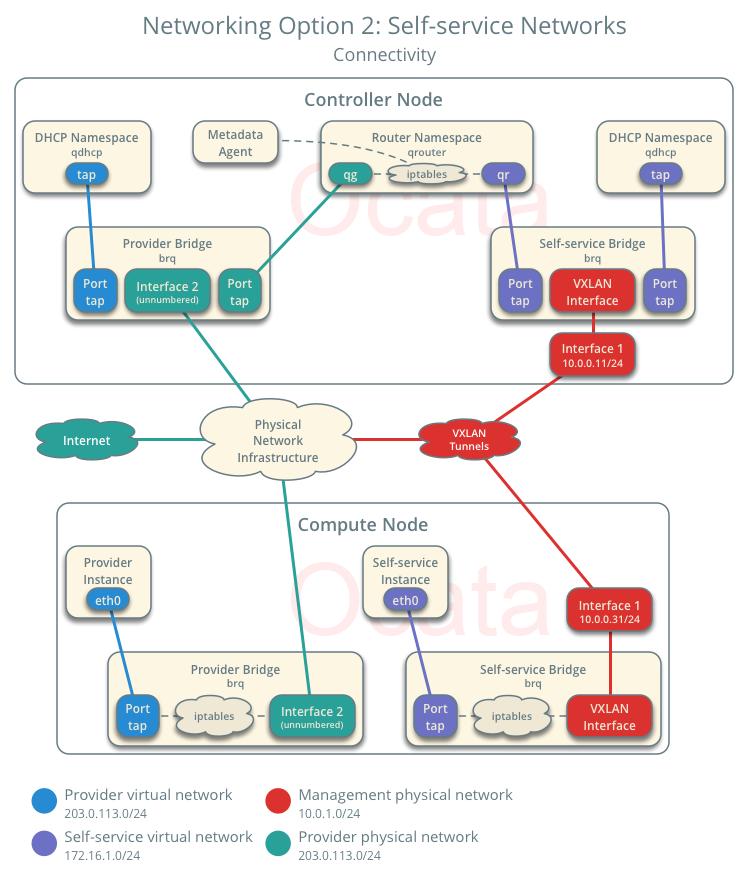 selfservice-network-os-conn