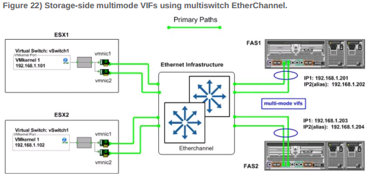 etherchannel_netapp
