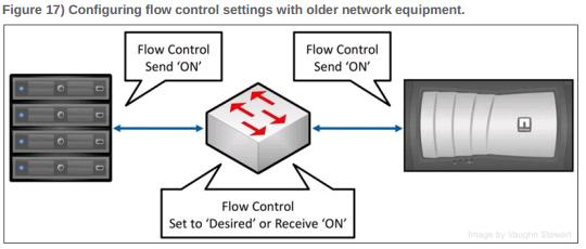 flow-control-nfs