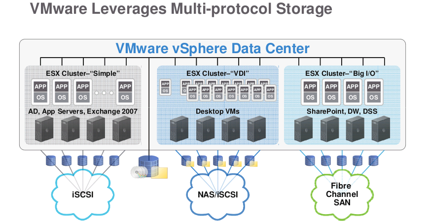 vmware-multi-protocol-storage