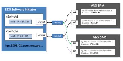 vnx-vmware-iscsi-bp