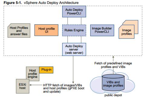 auto-deploy-architecture