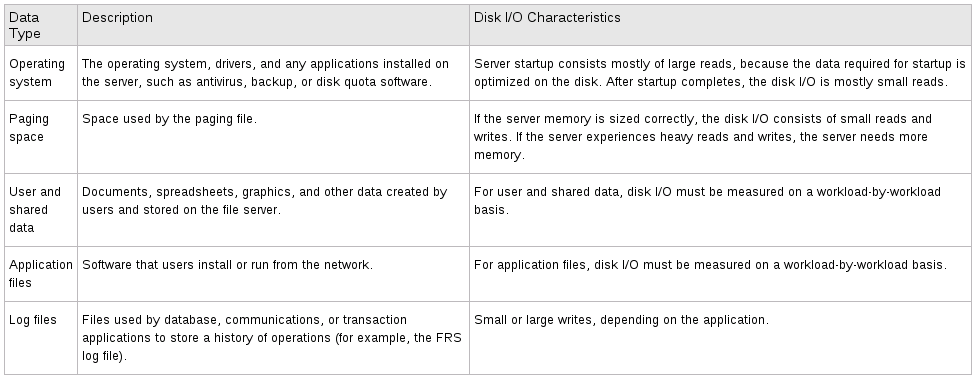 data type with characteristics VCAP5 DCA Objective 1.1 – Implement and Manage Complex Storage Solutions