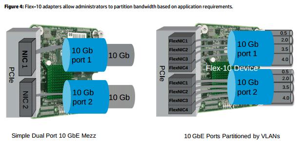 flex-10-adapters