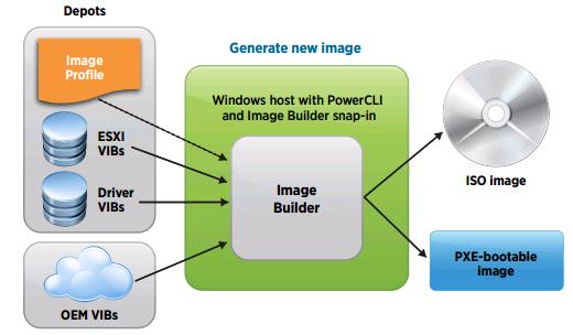 image_builder