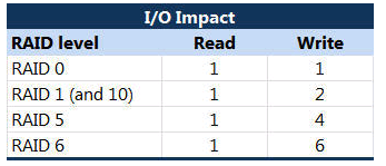 raid io impact VCAP5 DCA Objective 1.1 – Implement and Manage Complex Storage Solutions