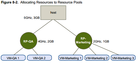 resource_pools