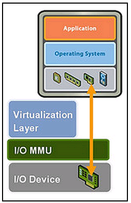 vm direct path io VCAP5 DCA Objective 1.1 – Implement and Manage Complex Storage Solutions