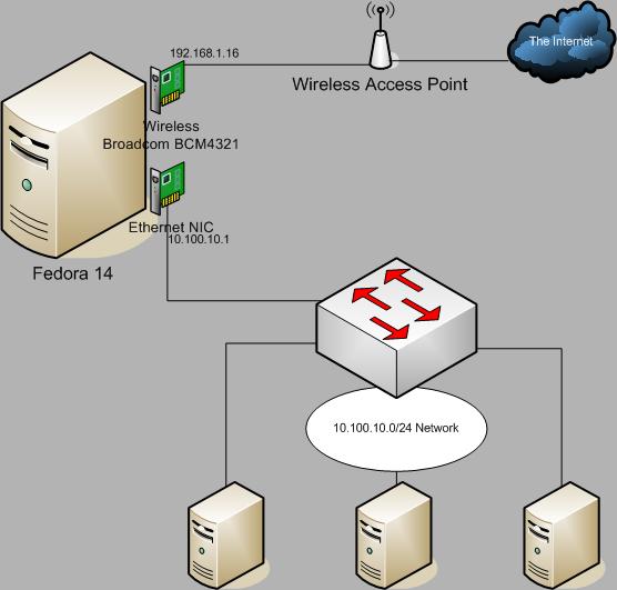 wireless_gateway
