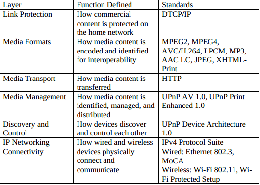 dlna_guidelines