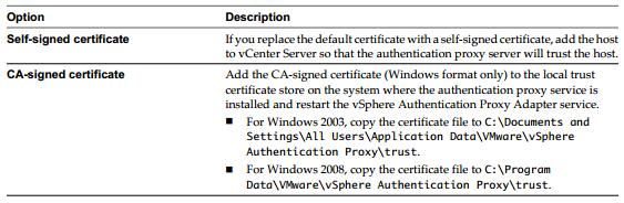 cam certificate option VCAP5 DCA Objective 7.1 – Secure ESXi Hosts