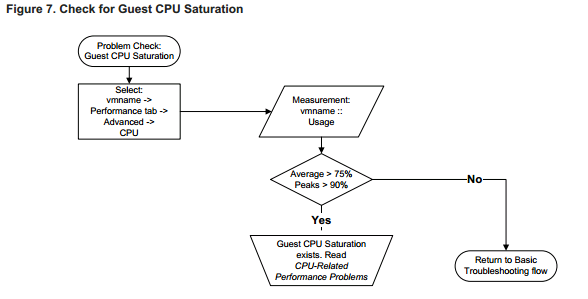 check for guest cpu saturation VCAP5 DCA Objective 6.2 – Troubleshoot CPU and Memory Performance