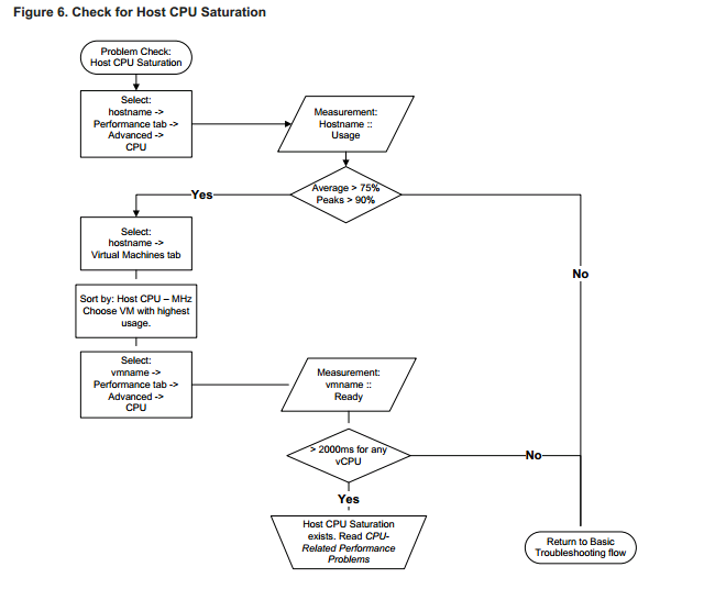 check for host cpu saturation VCAP5 DCA Objective 6.2 – Troubleshoot CPU and Memory Performance