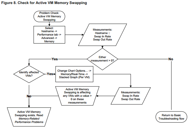 check for vm swapping VCAP5 DCA Objective 6.2 – Troubleshoot CPU and Memory Performance