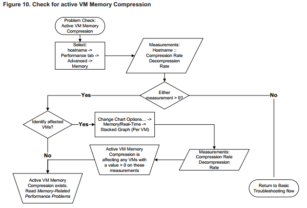 check vm fo compression VCAP5 DCA Objective 6.2 – Troubleshoot CPU and Memory Performance
