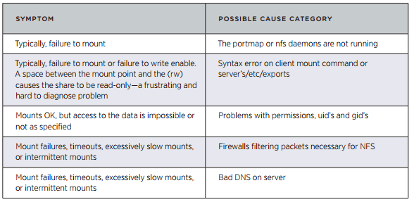 common nfs issues VCAP5 DCA Objective 6.4 – Troubleshoot Storage Performance and Connectivity