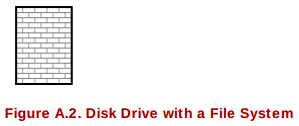 disk drive with data RHCSA and RHCE Chapter 3 Disks and Partitioning