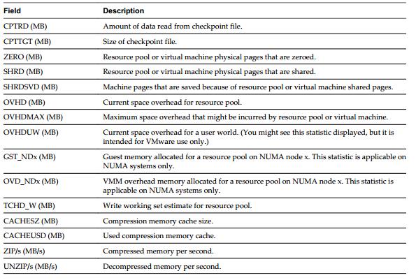 esxtop mem p3 VCAP5 DCA Objective 6.2 – Troubleshoot CPU and Memory Performance