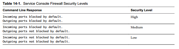firewall security levels VCAP5 DCA Objective 7.2 – Configure and Maintain the ESXi Firewall