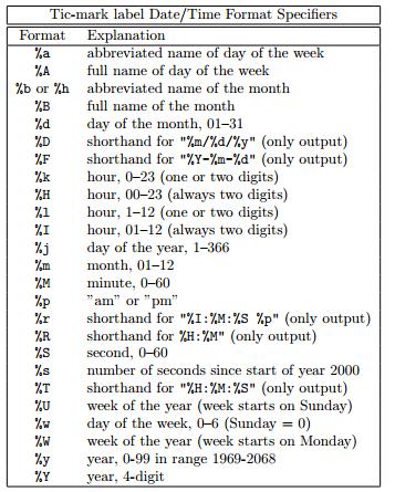 gnuplot time format tics Plot Esxtop Data With gnuplot
