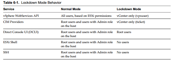 lockdown behavior VCAP5 DCA Objective 7.1 – Secure ESXi Hosts