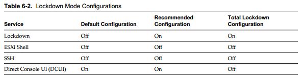 lockdown conf VCAP5 DCA Objective 7.1 – Secure ESXi Hosts