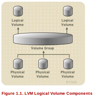 lvm components RHCSA and RHCE Chapter 3 Disks and Partitioning